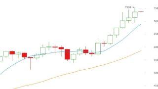 ビットコイン86万円到達、5日連続最高値更新の勢い
